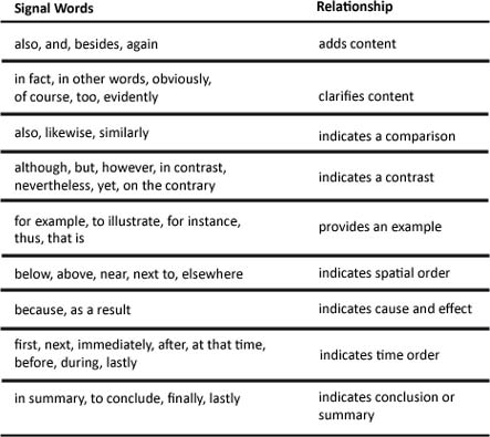 Lesson Critical Reading Skill Organizational Patterns And