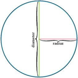 how to solve the area of a circle with diameter