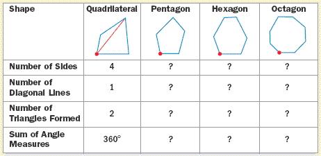 Polygons And Angles