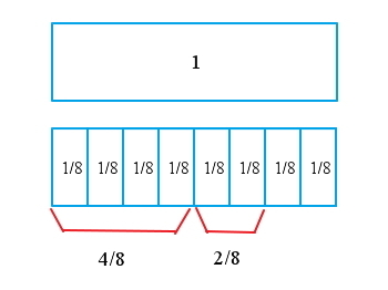 Add fractions and mixed numbers first we add the numerators and the denominators stays the same ccuart Gallery